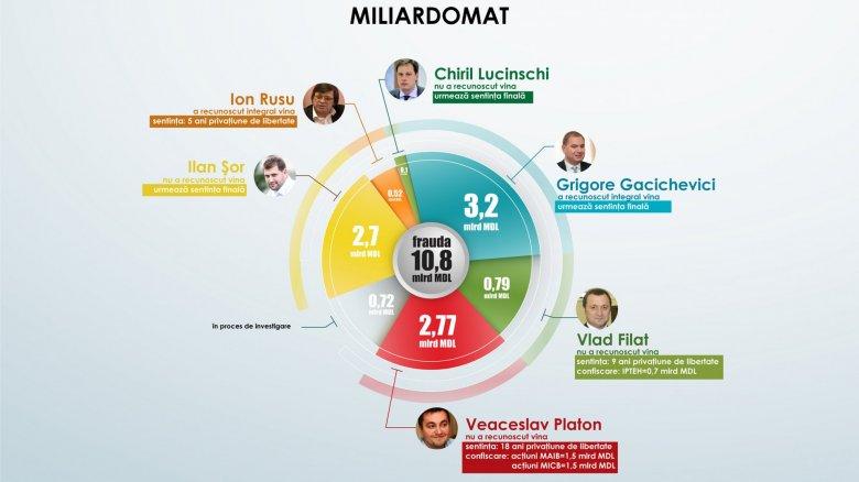 Cum a afectat Miliardomatul imaginea Moldovei în lume. Declarațiile Adrianei Bețișor și a lui Bogdan Zumbreanu